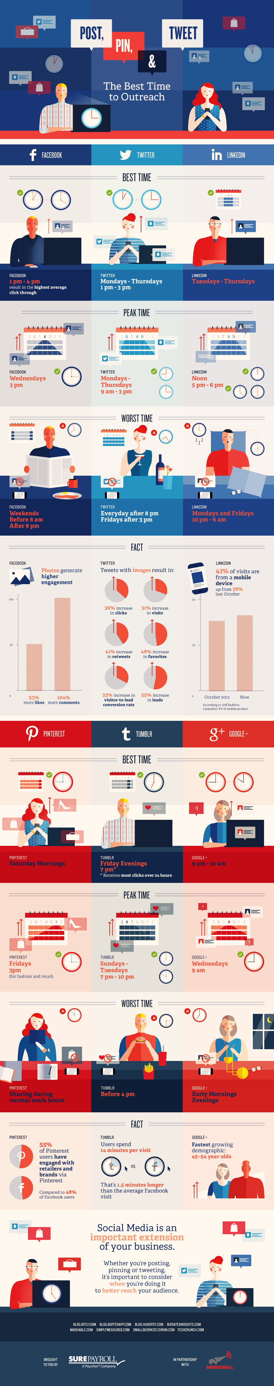 best time to use social media infographic