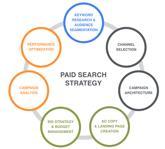 Paid Search Strategy