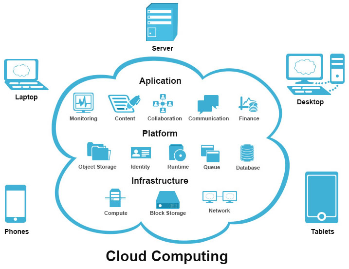 how to develop cloud computing