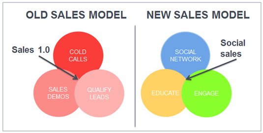 sales increment by social media