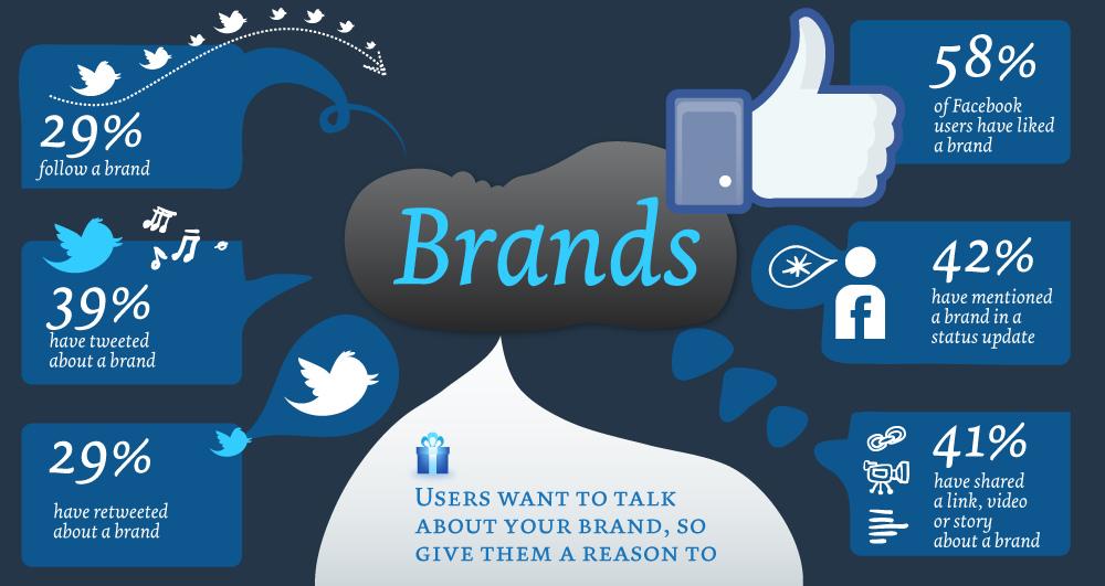 Branding via social media