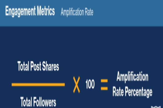 Amplification Rate Social Media Metric