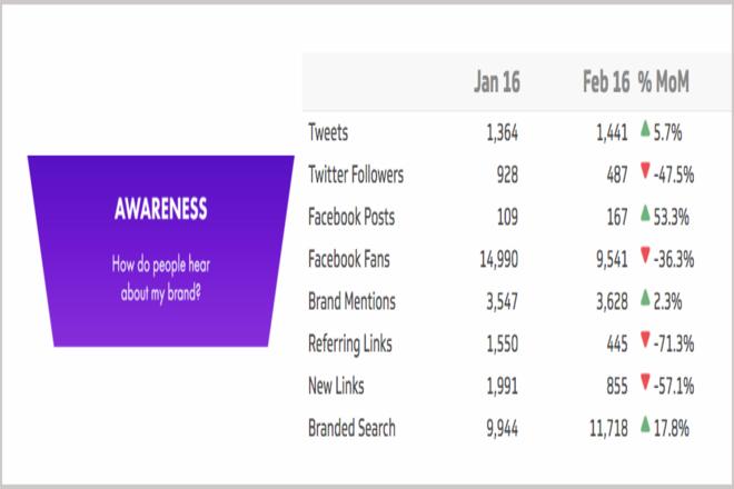 Brand Awareness Social Media Metrics