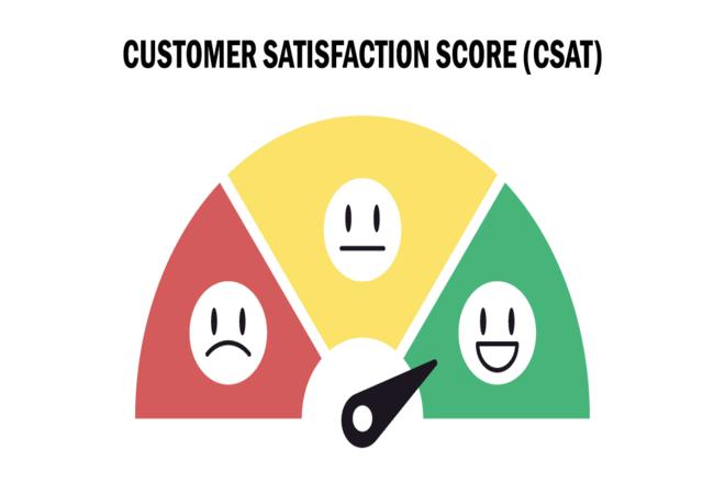 Customer Satisfaction (CSat) Score